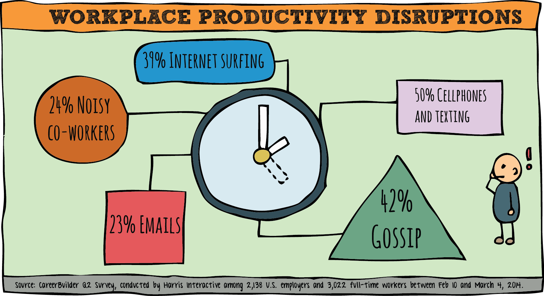 survey statistics workplace distraction types