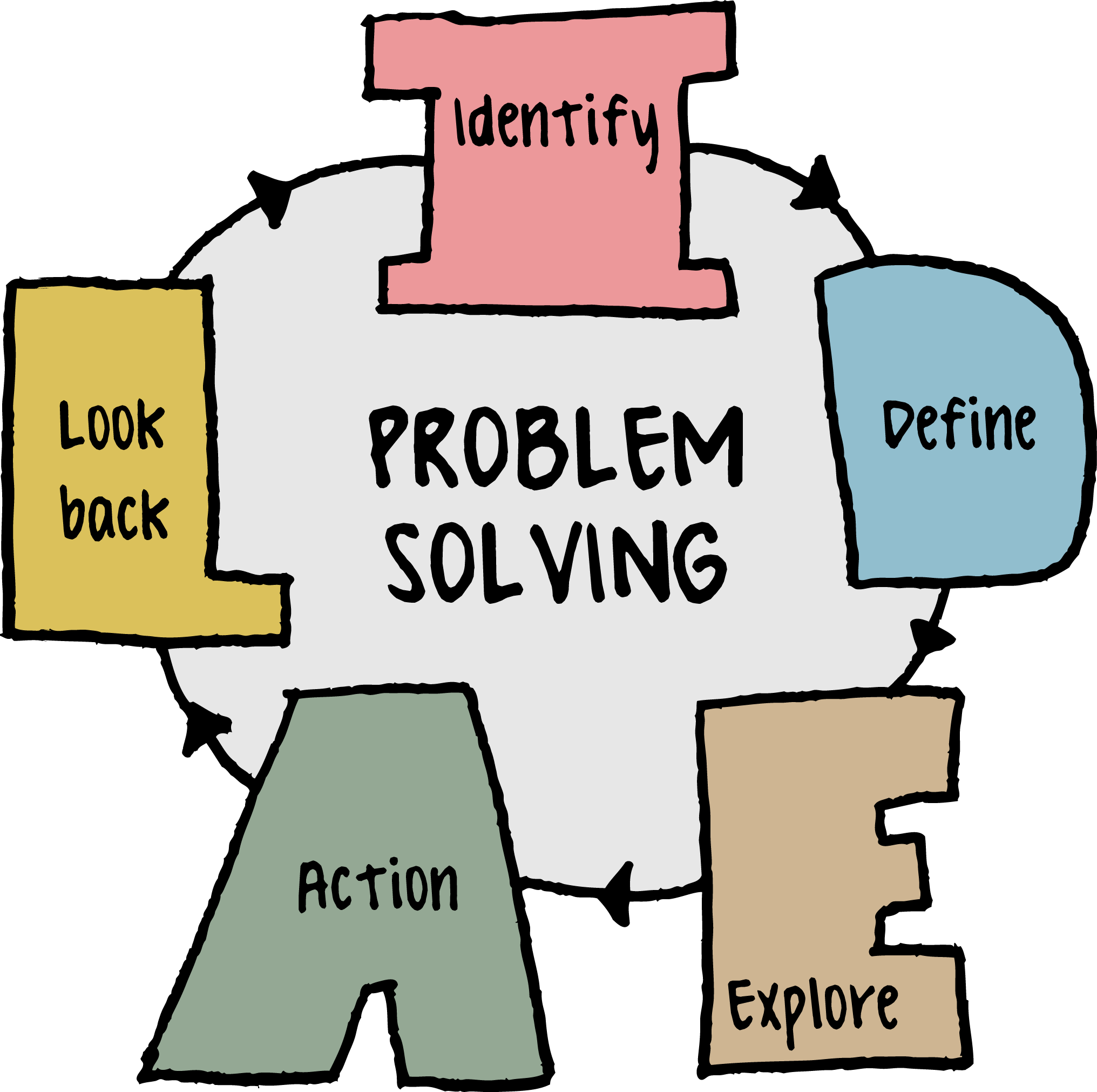 mathematics problem solving and ideal math Here is a four-step math problem-solving plan that involves looking for clues, developing a game plan, solving the problem, and reflection.